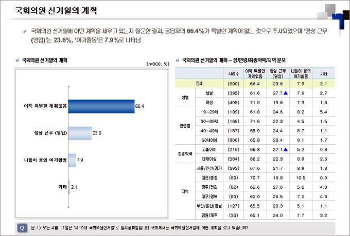 """국회의원선거 """"투표하겠다"""" 92%"""