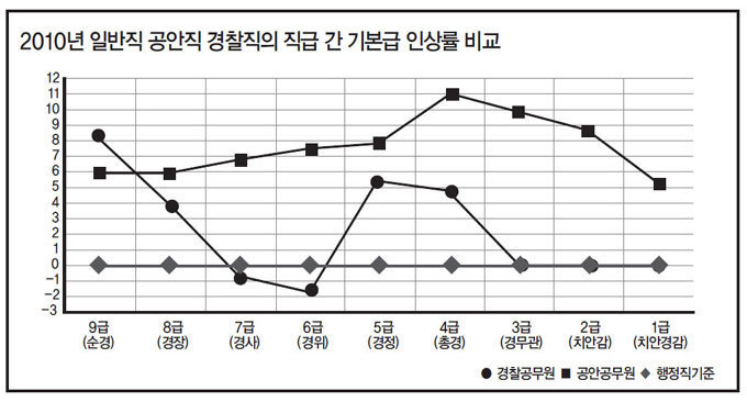 """""""경찰도 국민! 특혜라니? 차별과 홀대 더 이상 견딜 수 없다"""""""