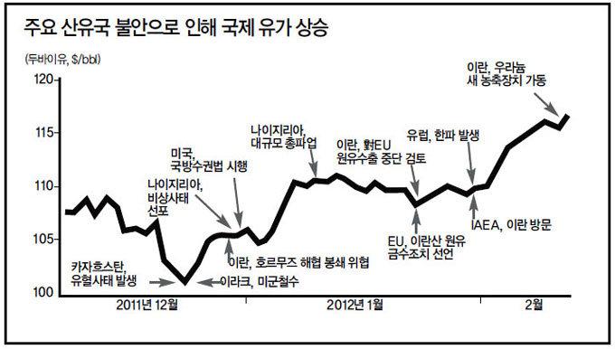 일촉즉발 중동 4개 산유국 한국 석유 수입선 다변화 시급