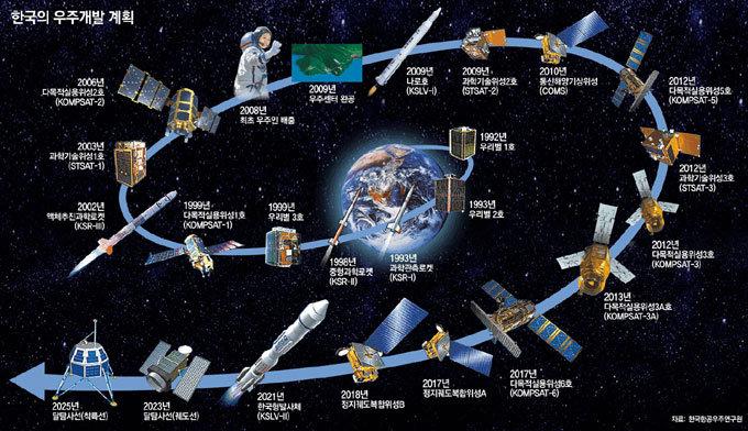 사업성 보고 뛰어든 우주 개발