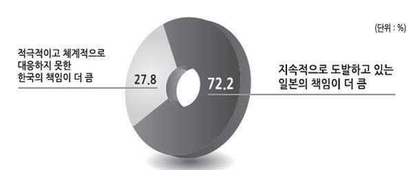 한일관계 악화 '일본 책임 더 크다' 72.2% 일본 외교마찰 '더 강한 대응' 주문