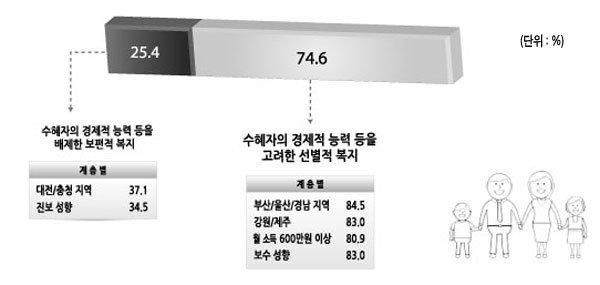 보편적 복지냐 선별적 복지냐 선별복지, 무상보육 차등지원, 정년연장 우세