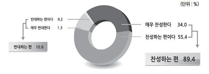 대통령 4년 중임제 76.4% 투표시간 연장 72.4% 찬성