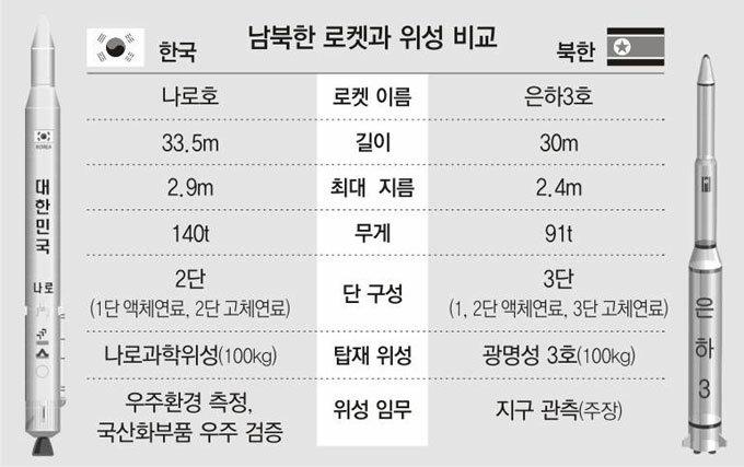 한국도 '고체연료'로는 은하 3호급 로켓 개발 가능