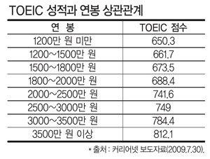 韓日 영어실력 비교
