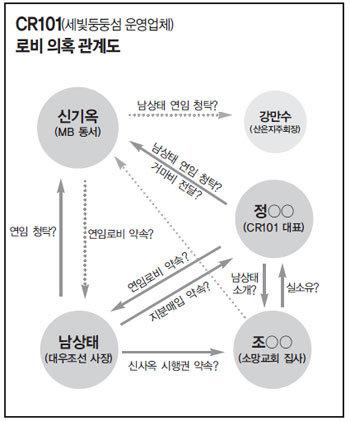 남상태(전 대우조선 사장) MB 동서 신기옥에 연임 청탁, 대가로 업체 주식매입 약속 의혹