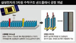 손톱만한 크기에 TB(테라바이트)  용량 정보