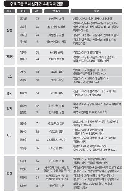 '상하이 유학설' 삼성 이재용 부회장 아들 미국 명문 기숙중학교 재학 중