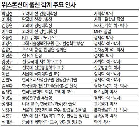 박근혜 정부 '파워 학맥' 위스콘신大