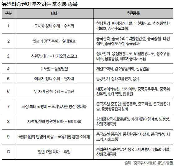 """""""상하이지수 6000 간다 변동성 · 순환매 눈여겨보라"""""""