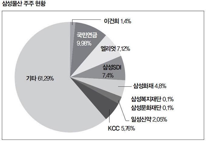 오비이락? 국민연금 의결권위원 삼성 초빙 논란