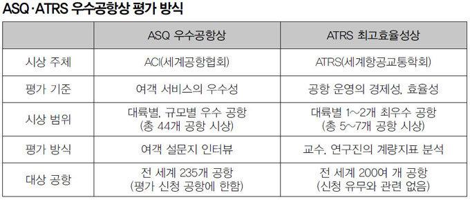 '서비스' '효율성' 아시아 최고 인증