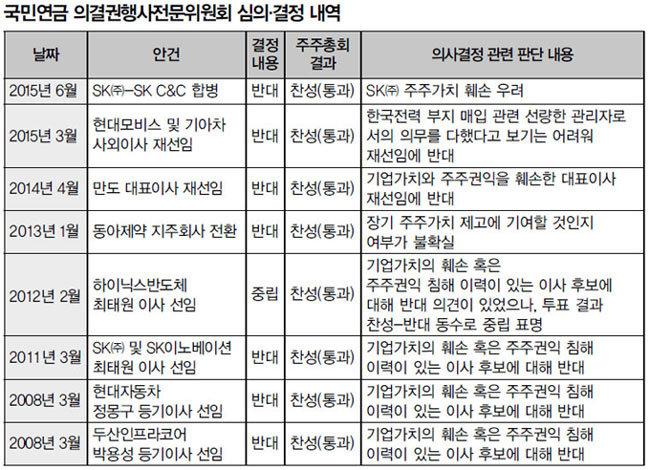 삼성 손들어준 국민연금 '자체 결정' 후폭풍 덮치나