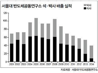 메모리 강국 한국에 기업은 있고 사람은 없다