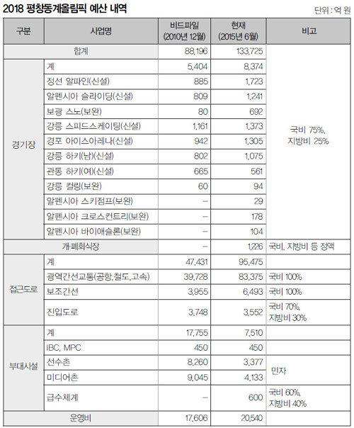경기장 '빨리빨리' 사후활용 '갈팡질팡'
