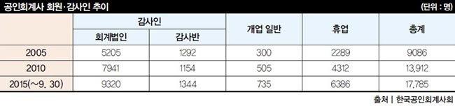 """""""우린 영원한 철밥통""""감사정보 이용해도 자격증 멀쩡"""