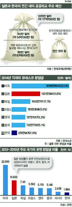 동북아 3국 대미 공공외교 성적표