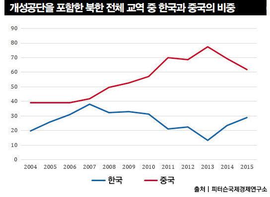 '박근혜의 눈'으로 본 남북 强 대 强 대치