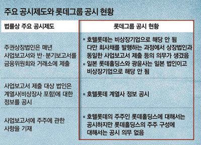 롯데 신동주의 '경영권 탈환 작전'
