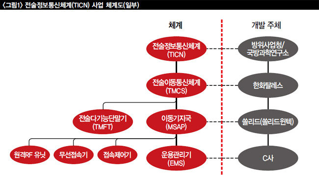 방산업체 쏠리드의 수상한 거래 견적 조작 계열사 부당 지원 의혹