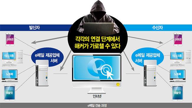 국정원은 도대체 뭘 하지? 구멍 숭숭 뚫린 공공기관 e메일