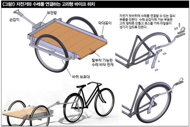화물자전거와  자전거 수레