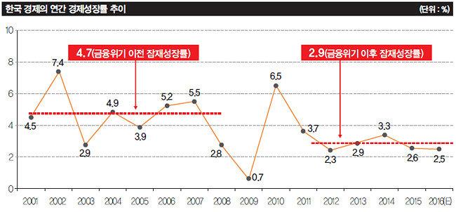 한국 경제  산소호흡기 떼면  회복 불가능?