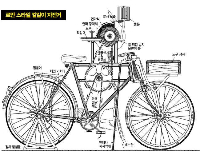 칼갈이 장인의 자전거