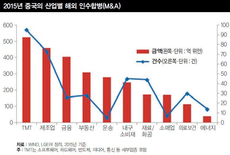 선진기술 품 안에 중국 M&A 질주
