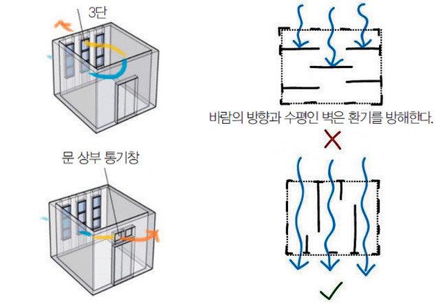 자연냉방과 환기
