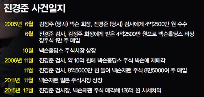 """""""126억 원? 어렵지 않아요"""" 완벽한 뇌물 '미공개 정보'"""