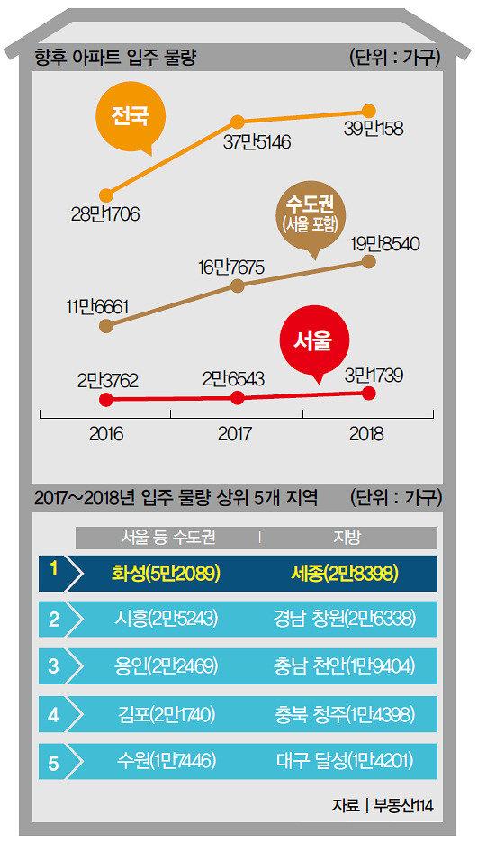 '2018 입주대란' 현실화 공포