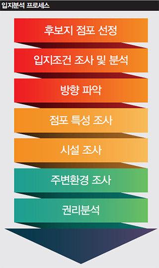 성공적인 점포 개발 위한 입지분석 7단계