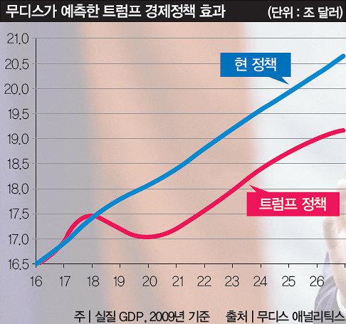 예측 불가능한 트럼프 비틀거리는 한국 경제
