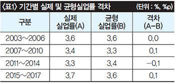 한국은 일자리 천국? 수치로만!