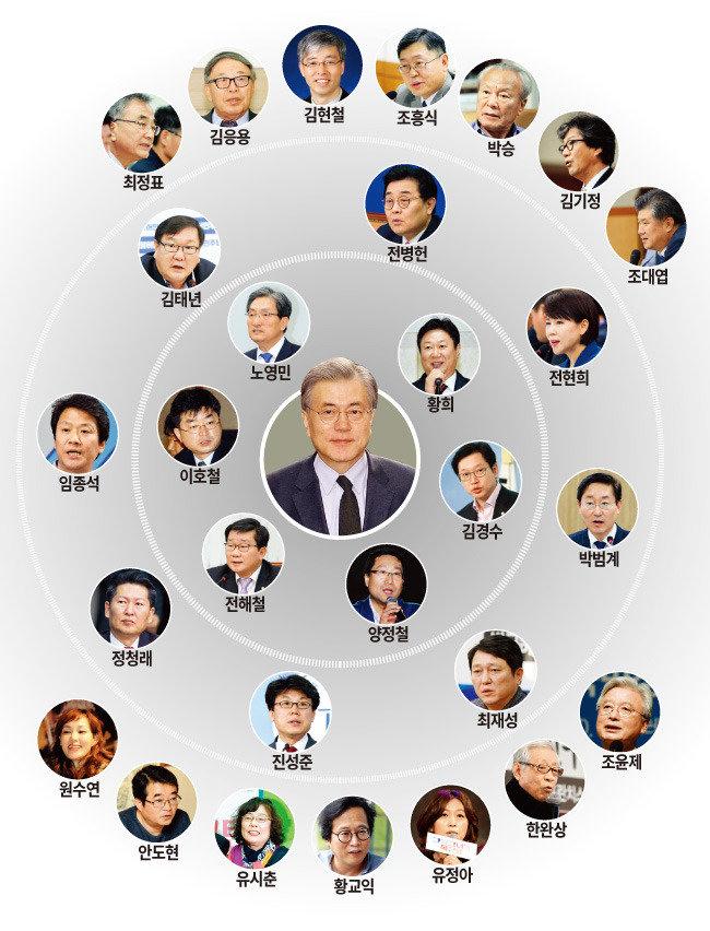 문 재 인 더불어민주당 | 친노 시즌2에서  친문 시즌1으로 탈바꿈