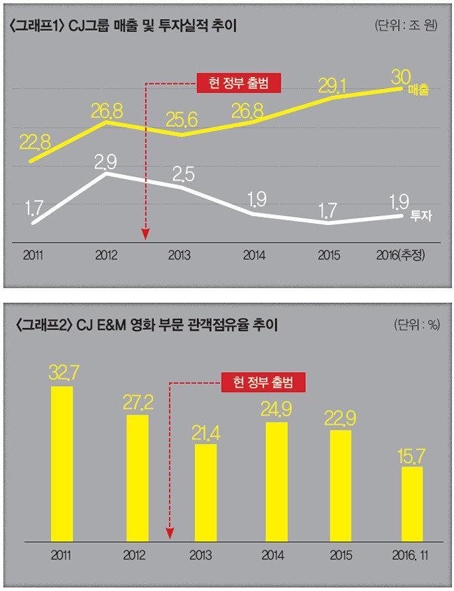 박근혜 정권의 CJ그룹 잔혹사   끝도 안 보이는 터널 특검 끝나면 불운도 끝날까