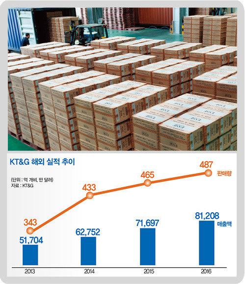 내수 강자  KT&G,  해외 수출 성공 비결은?