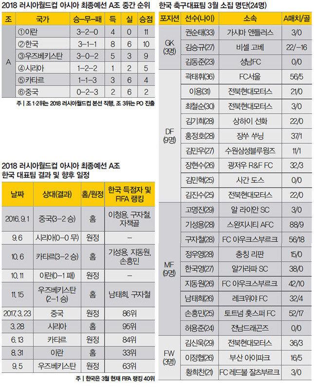 """""""사드 보복 중국에 축구로 본때를!"""""""