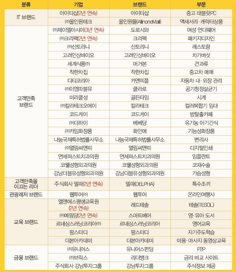 2017 대한민국 고객만족 브랜드 대상