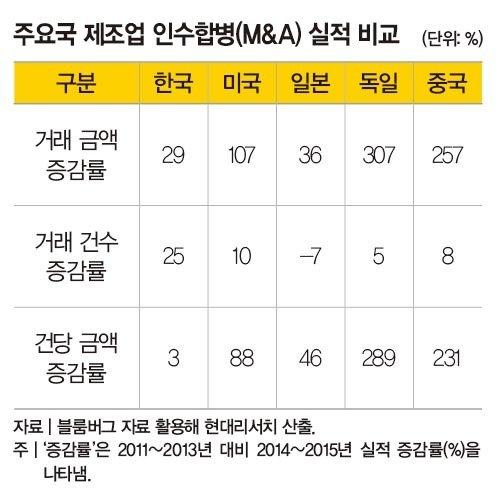 한국 제조업의 살길은 M&A