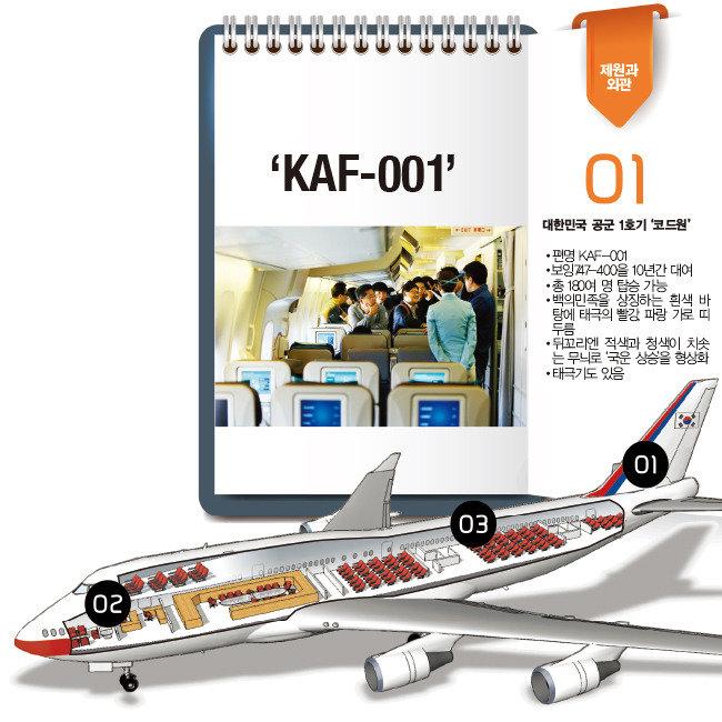 나는 청와대 'KAF-001'