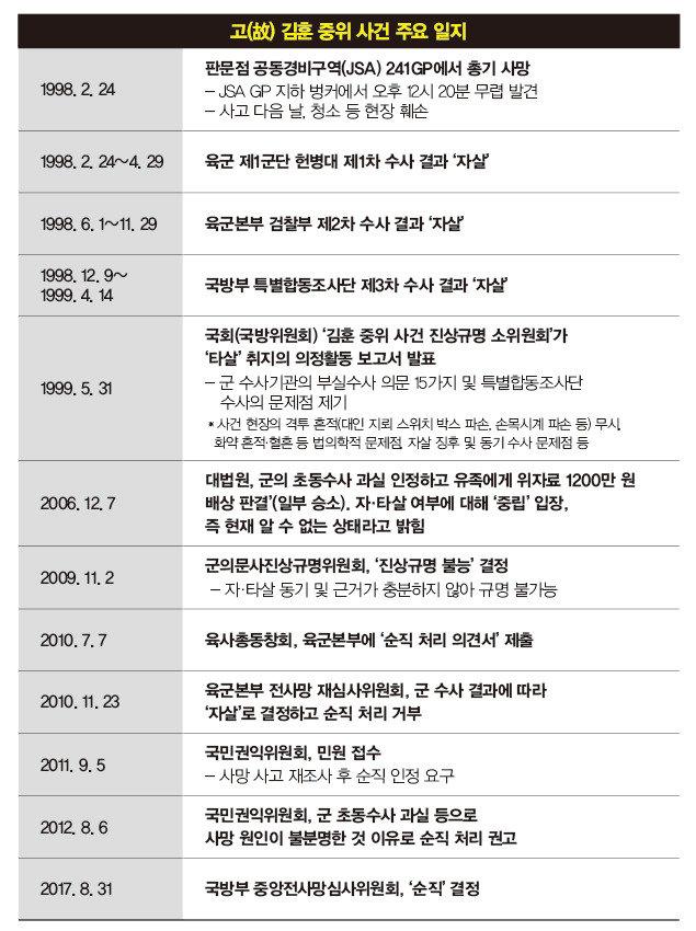 """""""전우 명예훼손하는 군의 '적폐' 목숨 걸고 바로잡겠다"""""""