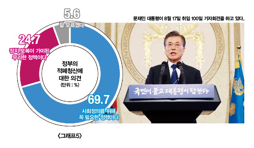 현안 긴급 여론조사 | 국민은 대북 지원보다 전술핵 재배치를 원한다