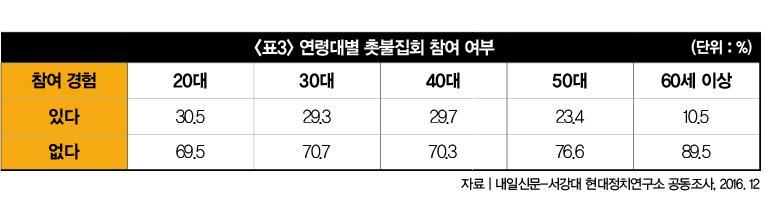정권 탄생 주역 2040 분화 조짐