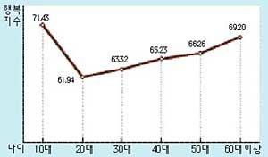 한국인 평균  행복지수는 64.13점