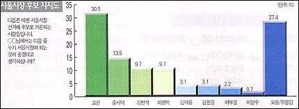 """""""서울시장 후보 '고건' 이 좋다"""" 30.5%"""