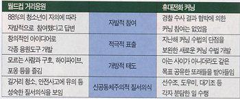 휴대전화 키드의 반란 '광주 커닝 사태'