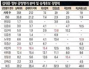 """""""내년 대선 경제에 달렸다"""" 48.7%"""