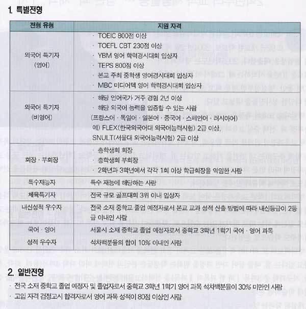 국내외 교육기관들과 자매결연 … 국제교류 지원 '활발'